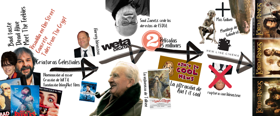 2 películas el señor de los anillos